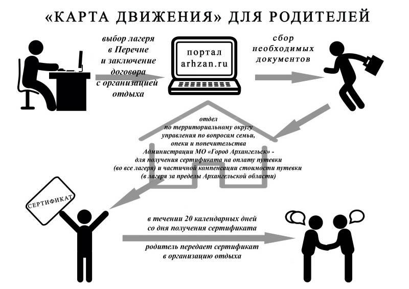 http://www.arhcity.ru/data/1152/_karta_dv_2018.jpg